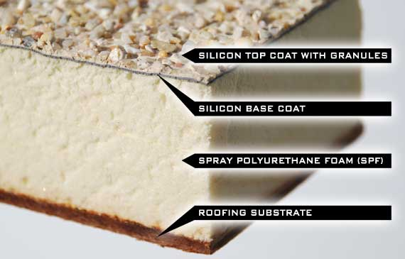 Discover Foam Roofing