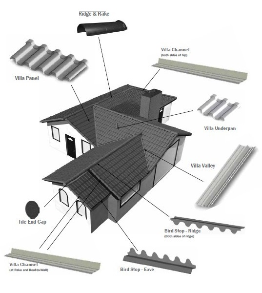 The various types of roofing materials roof replacement for Names of roofing materials